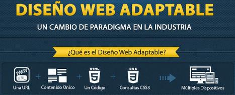 Infografía - Responsive Web Design, Diseño Web Adaptable ... | Web Design | Scoop.it