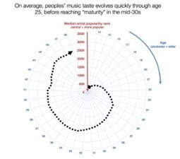 Spotify data hints at a 'musical midlife crisis' for 42-year-old music fans - The Guardian   middle-age men   Scoop.it