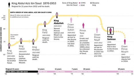 Saudi King Abdullah's death sets up complex succession process | World Regional Geography with Dr Jensen | Scoop.it