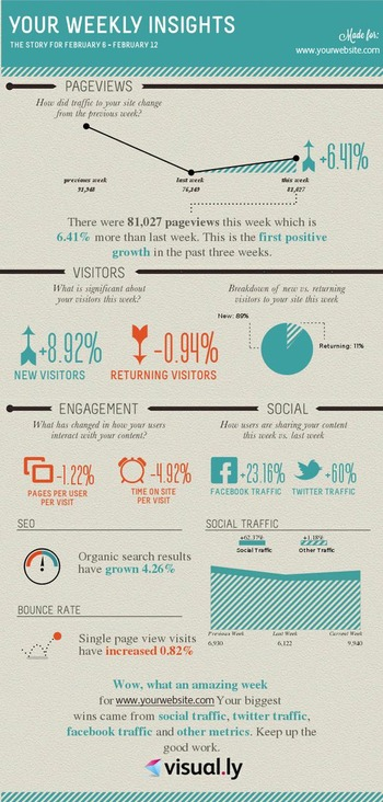 Turn your Google Analytics metrics into an infographic with Visual.ly | Business in a Social Media World | Scoop.it