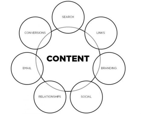 Simplify Your Inbound Marketing Process: Focus on Content Assets | Marketing_me | Scoop.it