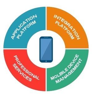 Myths To Know About Enterprise Mobility Solutions | Enterprise Mobile Application Development | Scoop.it