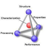 Propiedad de los Materiales - Alianza Superior | Propiedad de los Materiales | Scoop.it