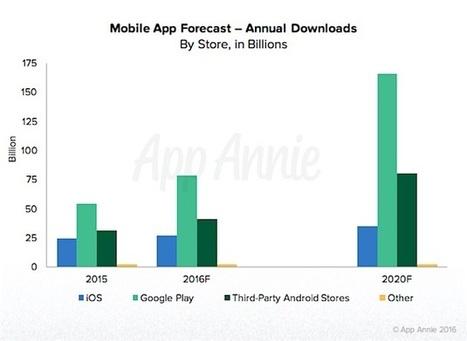 Mobile App Revenue Forecast: Spend Trends Through 2020 | digitalNow | Scoop.it