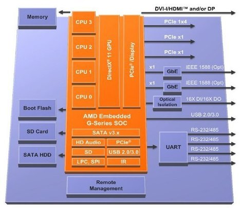 AMD Unveils AMD G-Series SoCs For Embedded Applications | Embedded Systems News | Scoop.it
