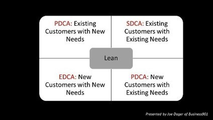 Can a Lean Company become a Learning Organization?   Lean Six Sigma Leadership   Scoop.it