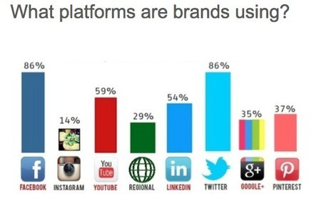 Top 52 Social Media Platforms Every Marketer Should Know | Alchemy of Business, Life & Technology | Scoop.it