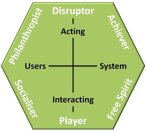 Gamification User Types 2.0 | Andrzej's Blog | Serious-Minded Games | Scoop.it