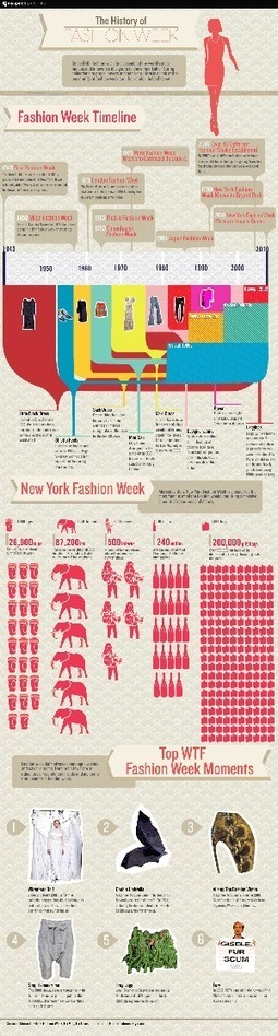[INFOGRAPHIC] The History of Fashion Week | Historia de la moda a través de la historia del arte. | Scoop.it