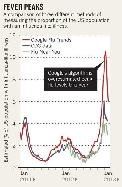 La revanche du big data: Harvard plus forte que Google pour prédire la grippe - Rue89 - L'Obs | Santé Connectée | Scoop.it
