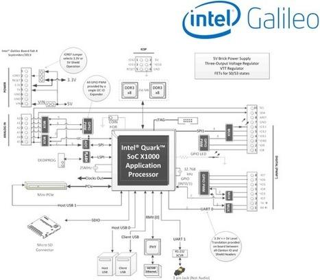 Tecnología, Informática y Educación: ¿Qué es Intel Galileo? | tecnología industrial | Scoop.it