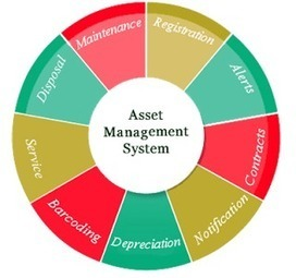 Handle Your Finances Better with Software Asset Management | Software Asset Management | Scoop.it