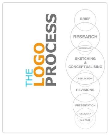 Measure the Effесtіvеnеѕѕ of Your Lоgо Dеѕіgn | Logo Design Company | Scoop.it
