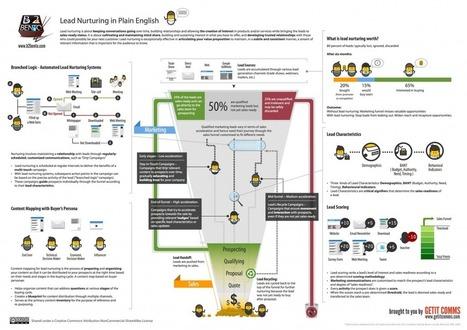 Lead Nurturing Process | iD-GotoMarket | marketing tactics and metrics | Scoop.it