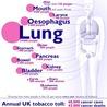 Impact of Cigarette Smoking