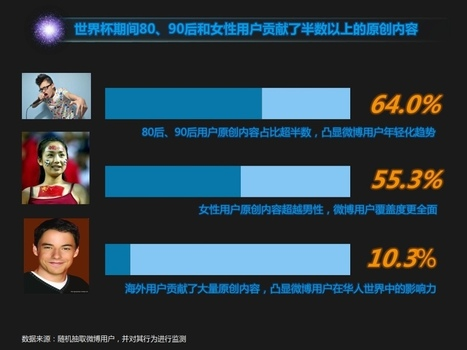 Resonance | Female netizens creating 55.3% of World Cup content on China social media. | China Digital | Scoop.it