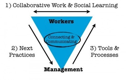 Social learning for business | Harold Jarche | Social Media in Learning | Scoop.it