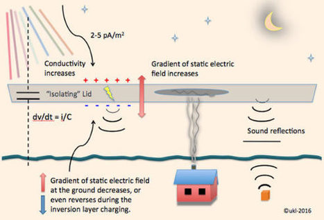 Scientists Find Explanation for Sounds of Northern Lights | Amazing Science | Scoop.it