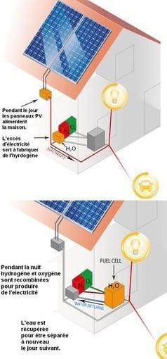 Découverte du siècle pour stocker l'énergie solaire | le développement durable | Scoop.it