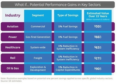 The Beauty of General Electric Company's Internet of Things Strategy --  The Motley Fool   Intelligente Netze   Scoop.it