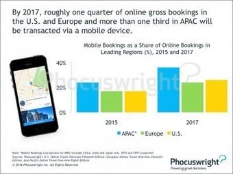 China acelera como mayor potencia en reservas móviles | Intermediación | SOCIAL Media & Commerce  & Mobile & altri | Scoop.it