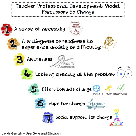 A Model for Teacher Development: Precursors to Change | Daring Ed Tech | Scoop.it