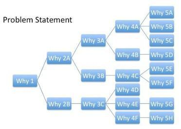 The 5 Whys: Brilliant Processes Drive Brilliant Results | Amélioration Continue (Coffre d'outils -- Toolbox) | Scoop.it
