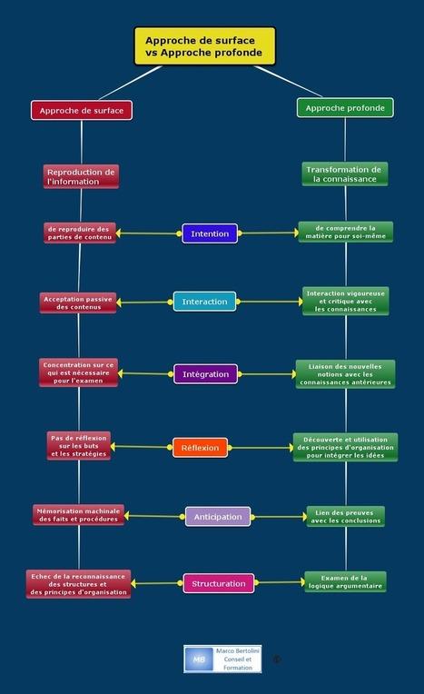 Méthodes pédagogiques : plaidoyer pour l'apprentissage profond | Nouvelle formes d'activités professionnelles | Scoop.it