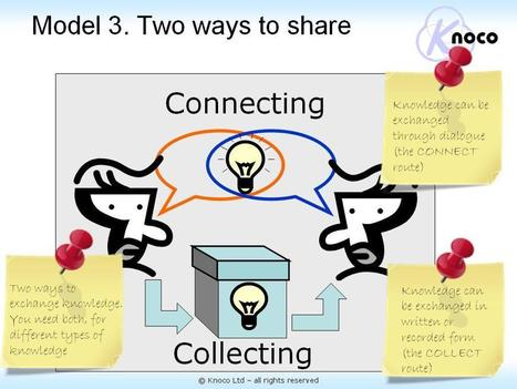 Knoco stories: Connect and Collect, two crucial dimensions of Knowledge Management | Future Knowledge Management | Scoop.it