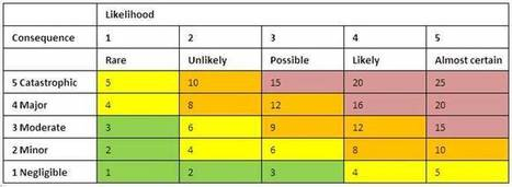 Building an Effective Project Risk Management Scoring Matrix | Beyond Marketing | Scoop.it