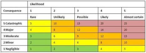 Building an Effective Project Risk Management Scoring Matrix | Beyond Marketing | Scoop.it