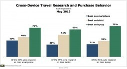 Travel Research and Booking Seen A Multi-Device Process | digitalNow | Scoop.it