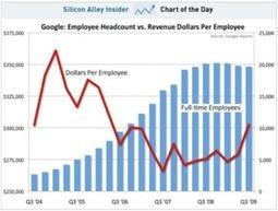 The HR Capitalist: HR Metrics of Note: Revenue Per Employee VS. Profit Per Employee | HR Transformation | Scoop.it