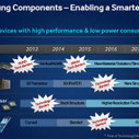 Samsung to launch devices with folding displays in 2015, will focus on software   Softwares   Scoop.it