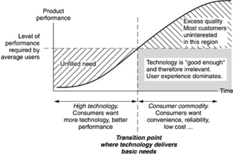 The long view of technology   About Technology and Innovation   Scoop.it