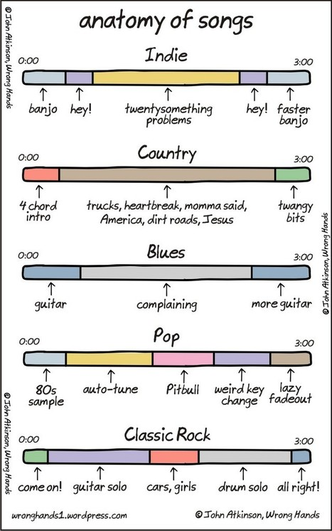 Anatomy of Songs | our new jams | Scoop.it