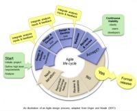 Agile ADDIE, the Next ID Mantra? | Personal Knowledge Management in Medical Education | Scoop.it