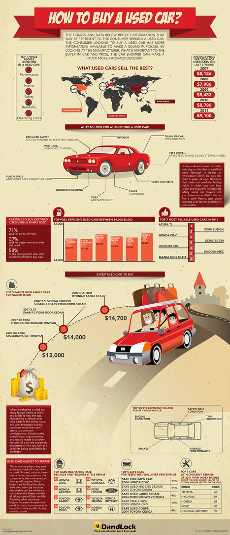 How to Buy a Used Car [INFOGRAPHIC] | Design for Living... | Scoop.it