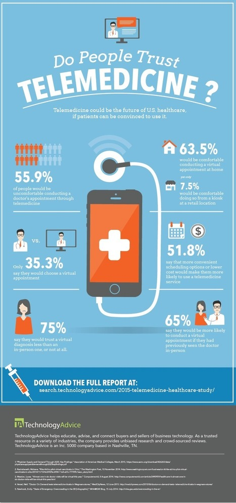 Infographic: Do People Trust Telemedicine? | Médicaments et E-santé | Scoop.it