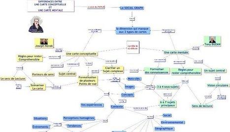 Cartes conceptuelles ou cartes mentales ?   Philosophie-Toulouse   Scoop.it