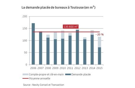 Le marché à Toulouse en 2015 | Real estate information | Scoop.it