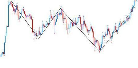 Profit with Straddle Strategy in Binary Options Trading | Binary Options Demo Account | Scoop.it