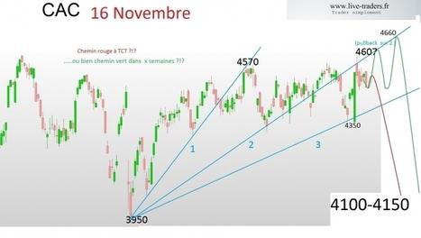 #cac40 : 2017 à 2020 : Vers un marché de range ? | plans de trading  sur CAC et DAX | Scoop.it