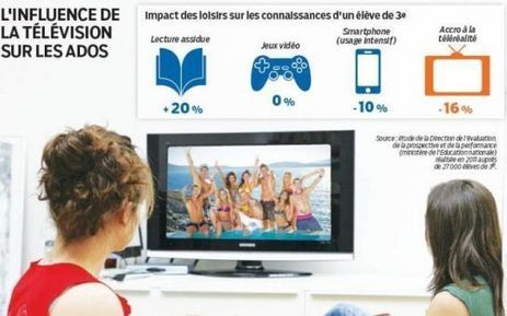 Zéro pointé pour la téléréalité | French 3 | Scoop.it