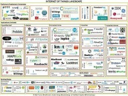 Spime Watch: Internet of Things Landscape from TechCrunch - Wired | Sistemas informaticos | Scoop.it