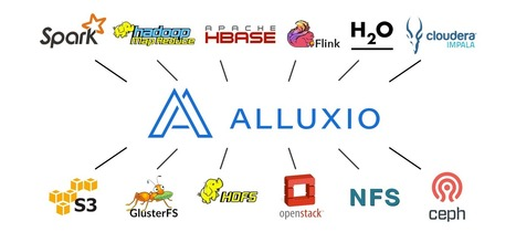 Alluxio - Memory-Speed Virtual Distributed Storage | EEDSP | Scoop.it