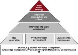 Evaluación de la Innovación (Latinoamércia): Un buen punto de partida. 21 nov 2012 | Experiencias en Latinoamérica | Scoop.it