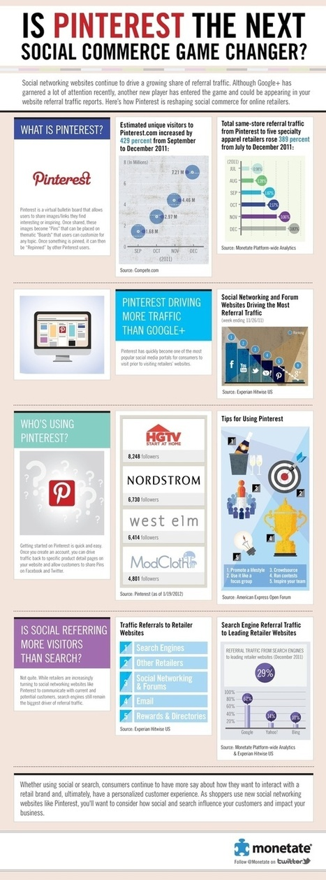 Pinterest's role as a referrer for retailers grows: infographic | Great Business Ideas | Scoop.it
