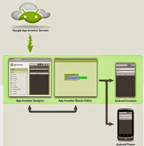 EDUCTEKNO: App Inventor en Español   EDUCTEKNO - Educación Tecnológica, TIC & Educación   Scoop.it