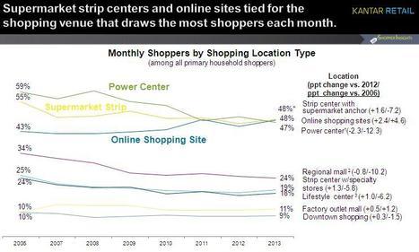 Shopping Venues: Online Sites Reclaim Top Spot, Power Centers Lose Power   Shopper   Scoop.it